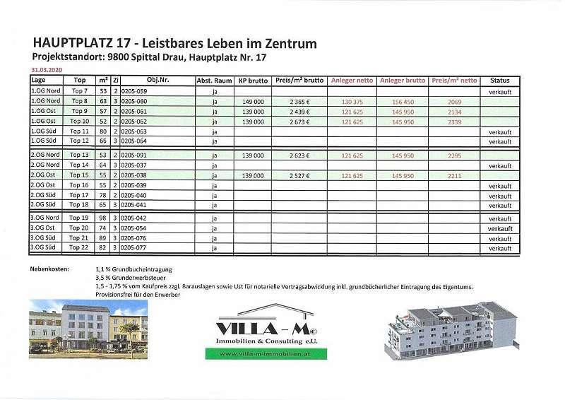 2020-03-31 - Status Preise Leistbare Wohnungen