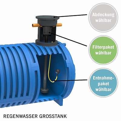 Regenwasser Grosstank