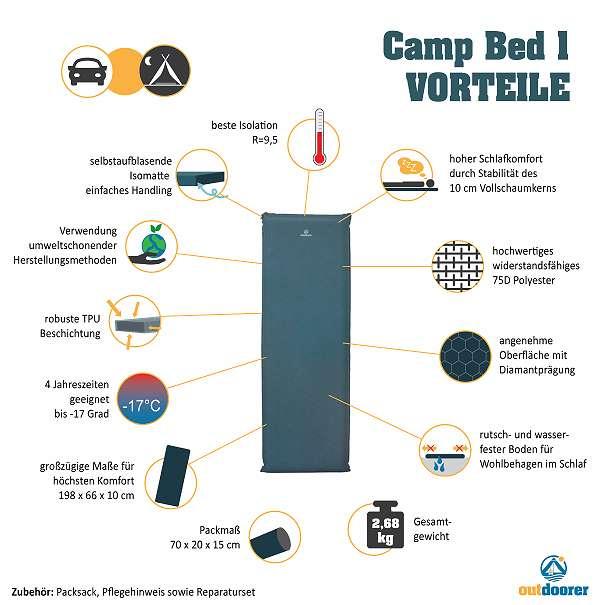 Isomatte Camp Bed 1 Vorteile