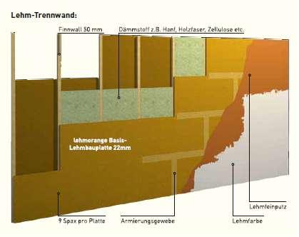 naturbaustoffe aus lehm lehmstreichputz lehmfarbe und. Black Bedroom Furniture Sets. Home Design Ideas